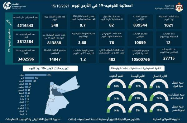 Jordan registers 12 COVID-19 related deaths, 1021 infections on Friday